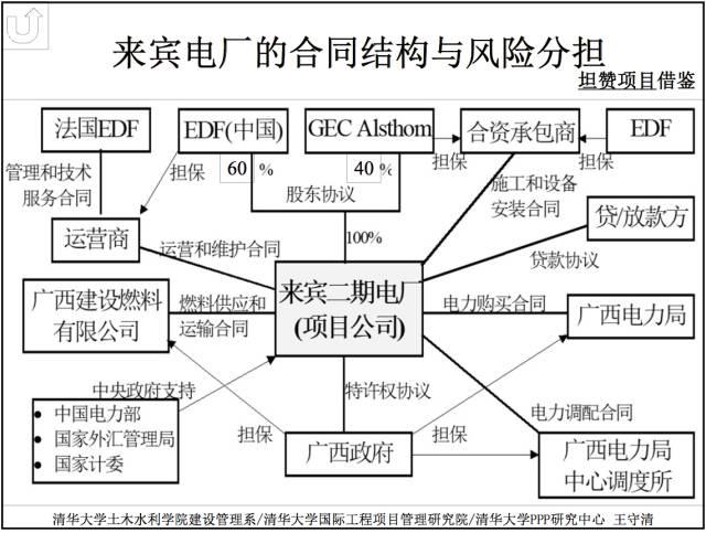 王守清:高中一路PPP一带的项目风险管理政治双提升手抄报图片