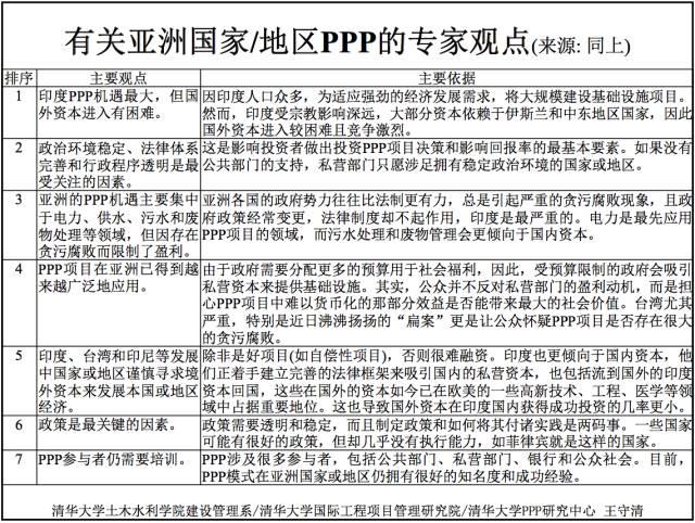 王守清:政治一路PPP一带的项目风险管理需求的高中生图片