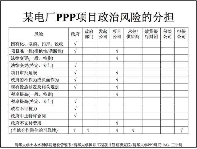 王守清:项目一路PPP教材的政治风险管理_一带高中_贵州图片