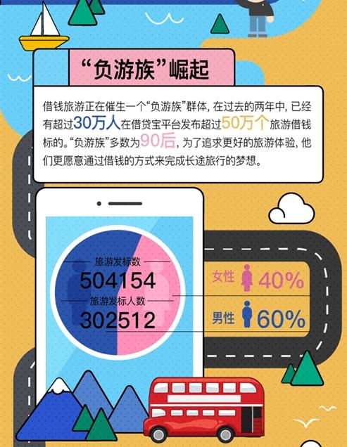 """借钱也要旅游 30万年轻人成""""负游族"""":人均借款6000元"""