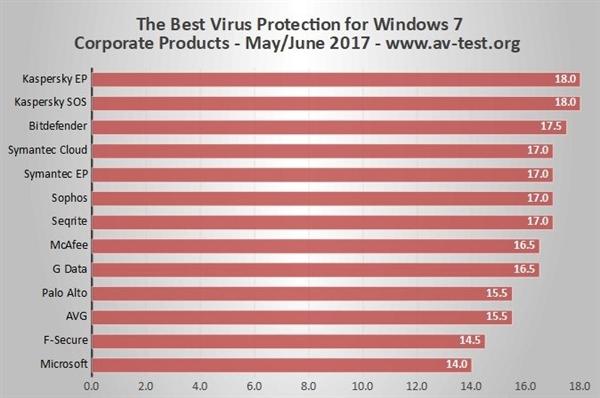 Windows 7杀毒软件排行:卡巴斯基无敌 微软垫底