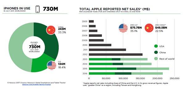 中国为最大市场iPhone使用占近三分之一