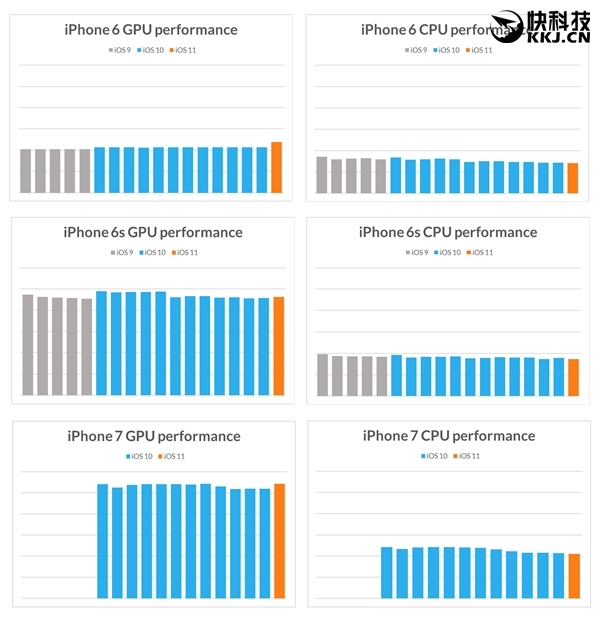 iOS一升级 旧款iPhone就变慢?实测反转