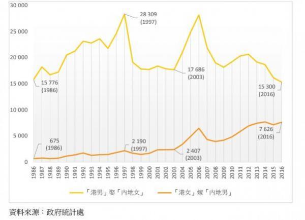 台媒:两岸婚姻形势倒转 台湾女嫁大陆男越来越多ap符文怎么配图片