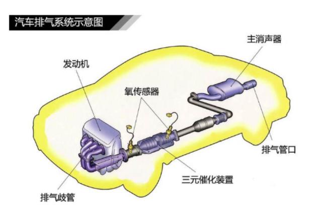 汽车单排气和双排气有什么区别?-图2