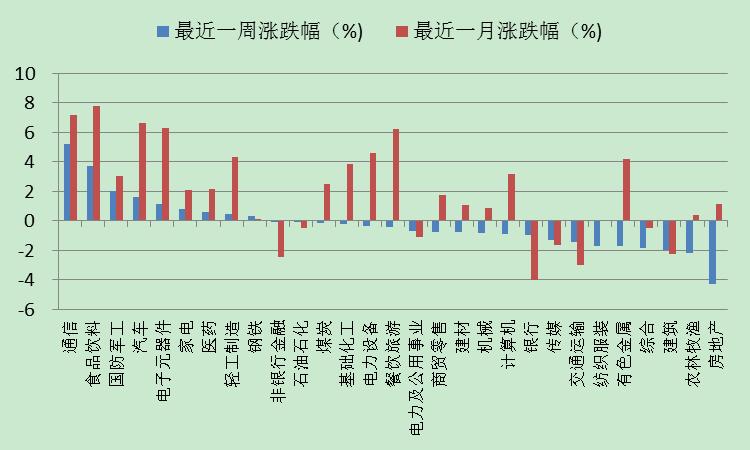 九泰基金:流动性小幅震荡好转 经济基本面正向预期差延续