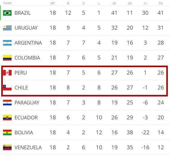 南美冠军出局因举报玻利维亚 阻击梅西成绝世佳话