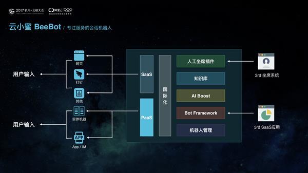 """阿里云发布智能客服机器人""""云小蜜"""" 人工客户会被取代吗?"""