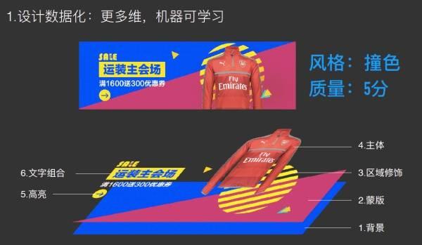[fig   2] 阿里鲁班的banner自动化与个性化设计