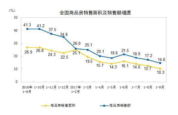 全国商品房库存比去年底下降12%,开发商投资热情未减