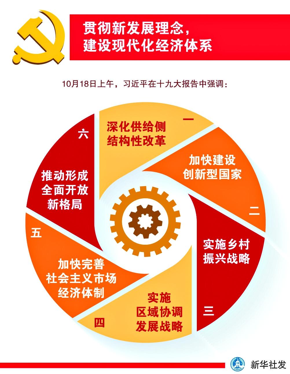 贯彻新发展理念建设现代化经济体系
