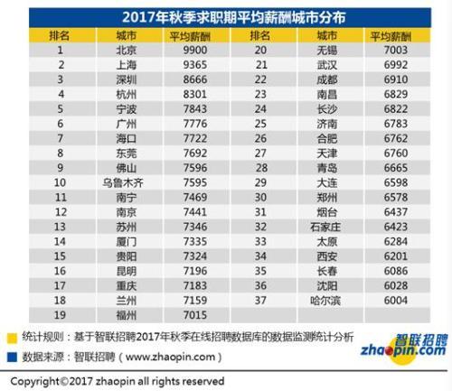 秋季全国平均招聘薪酬7599元 网游业重回第一