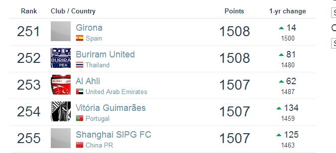 上港双线失利再遭打击世界排名暴跌 恒大夺冠亚洲升至第4
