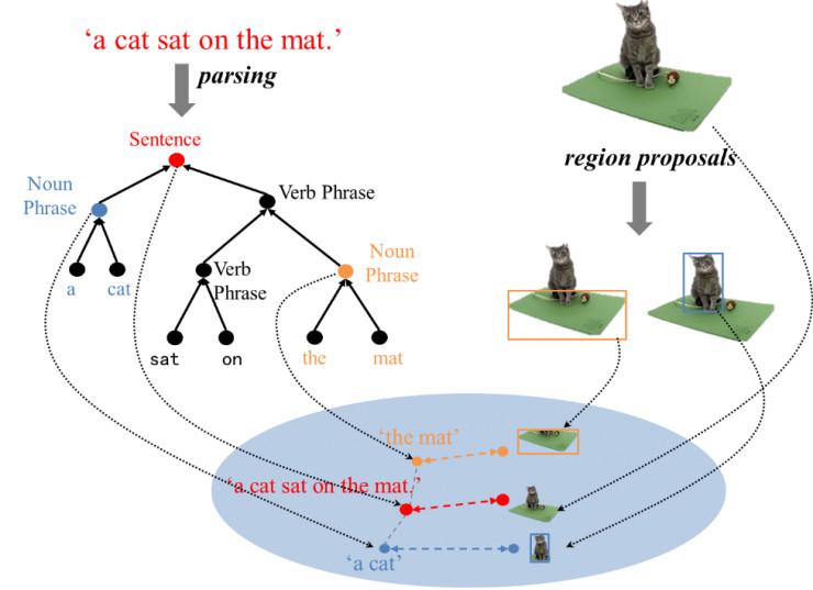 图 4 本文提出的多模态层次结构 本文方法的创新性在于提出了一个层次化的 LSTM 模型,根节点对应整句话或整幅图像,叶子节点对应单词,中间节点对应短语或图象中的区域。该模型可以对图像、语句、图像区域、短语进行联合嵌入(Joint embedding),并且通过树型结构可以充分挖掘和利用短语间的关系(父子短语关系)。其具体网络结构如下图所示: