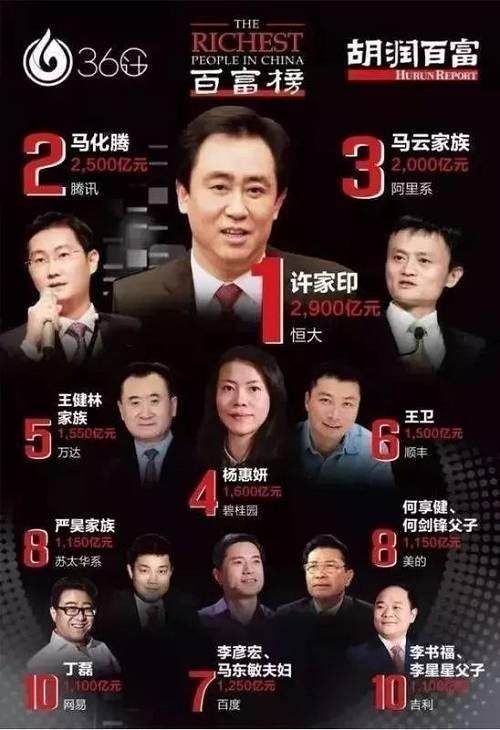 从七冠王到中国首富 许家印挣钱速度比夺冠还要快