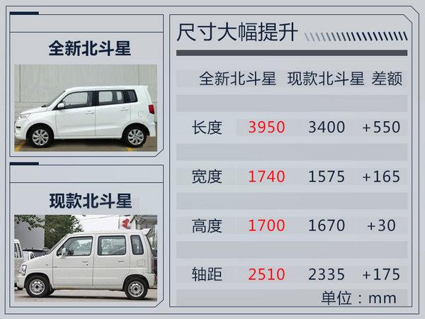 北汽昌河将推SUV等10款新车 70%是纯电动产品-图2