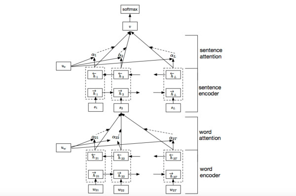 用深度学习(cnn rnn attention)解决大规模文本分类问题 - 综述和实践