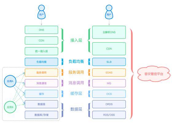 与阿里中间件(aliware)的企业级互联网架构解决方案,应用与数据库迁移