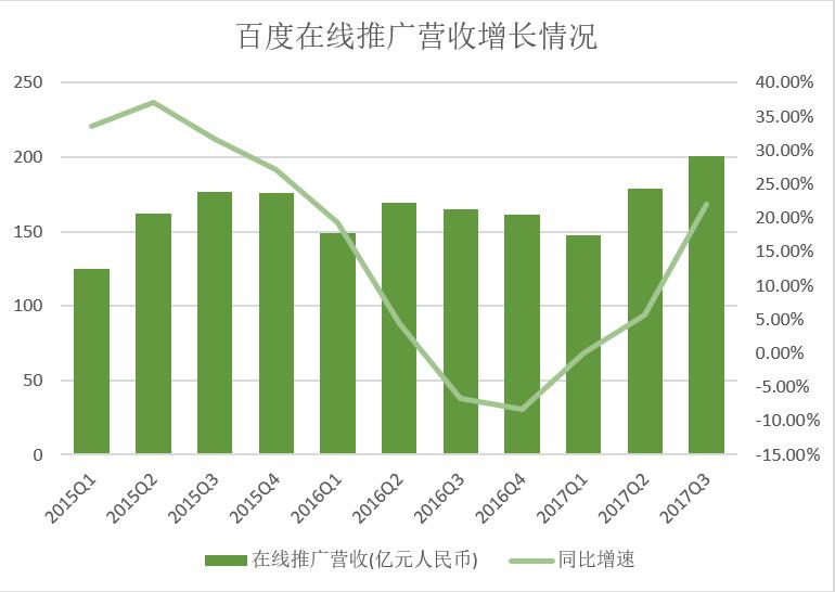 百度Q3财报:净利润增长背后的故事|行业观点-湖南易图
