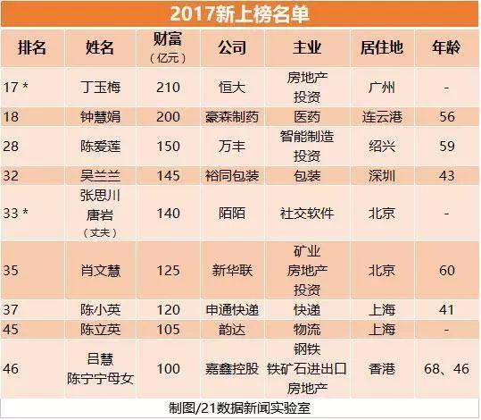 2017胡润女富豪排行榜:全球最有钱的5个女人都是中国人