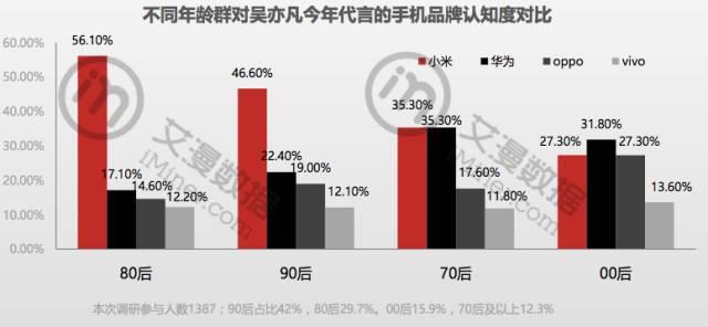 手机商别傻了_50%受众分不清你请了鹿晗还是1.76老热血传奇私服吴亦凡