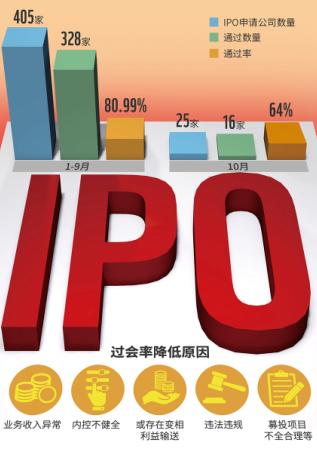 IPO过会率创新低 乐视网造假风波引发从严审核