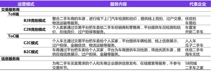 """二手车电商""""三国大战""""升级,瓜子二手车真的""""遥遥领先""""?"""