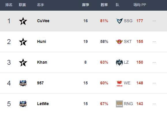 Best.GG更新S7各位置排名:Uzi榜首