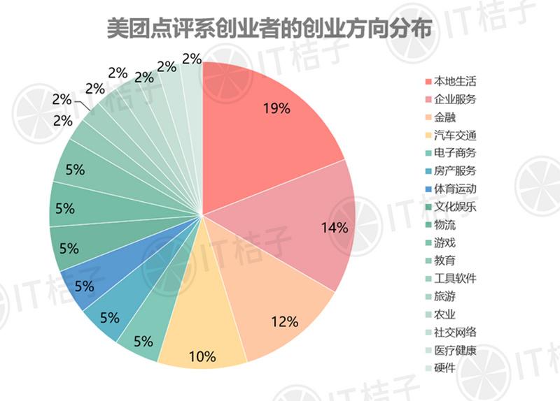 他们从美团点评出来创业,76%都拿到融资……