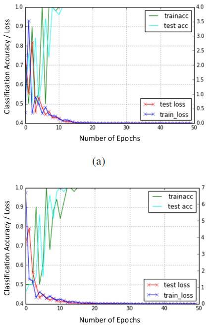 学界_浙江大学CSPS最佳论文:使用卷积神经网络的多普勒雷达手势识别