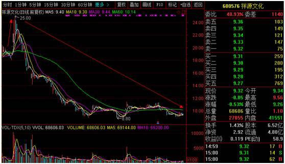 股民上套路,股价跌去63%