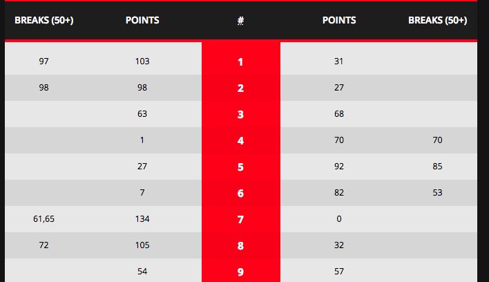 冠中冠:墨菲苦战18局最终10:8击败奥沙利文,首次问鼎冠中冠