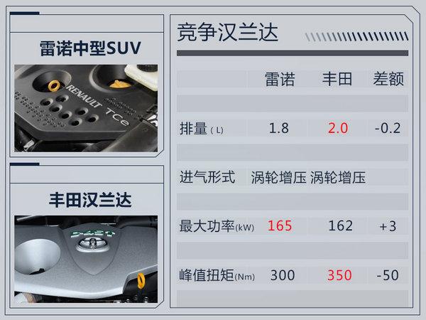 雷诺将在华推出大型7座SUV 竞争丰田汉兰达-图6