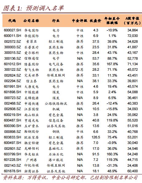 中金公司:预测乐视网等股12月可能被调出沪深