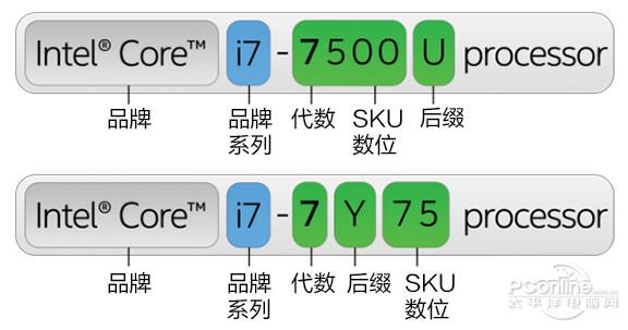 CPU型号