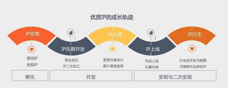 中国IP产业不差钱,但是差怎么变出钱