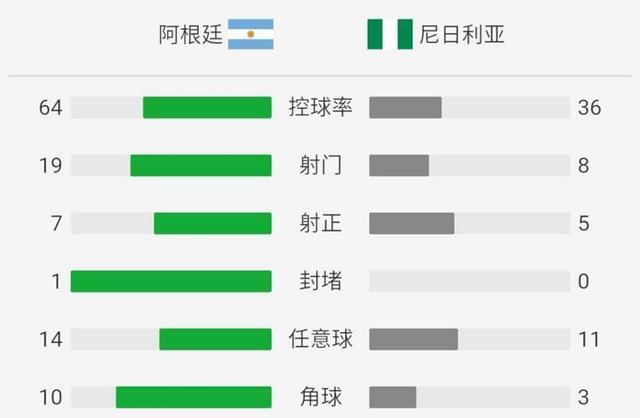阿根廷输球再显梅西的可贵,一场景让桑保利略感安慰!