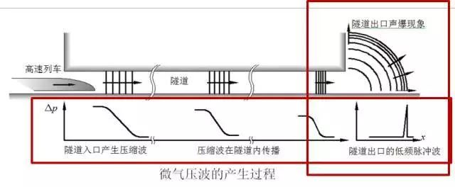 高铁内部电路结构图