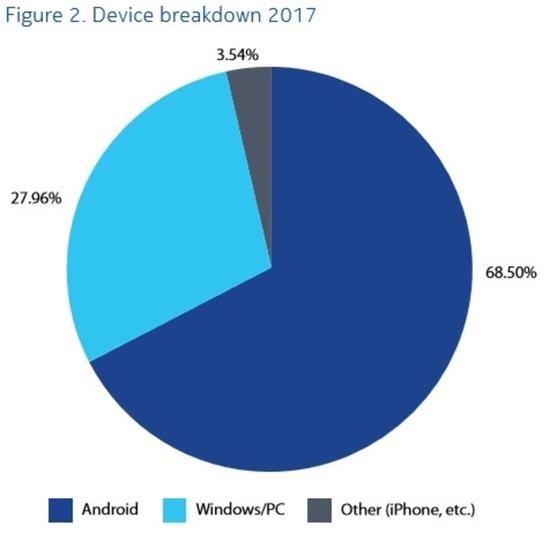 诺基亚:病毒感染率Android超越Windows系统