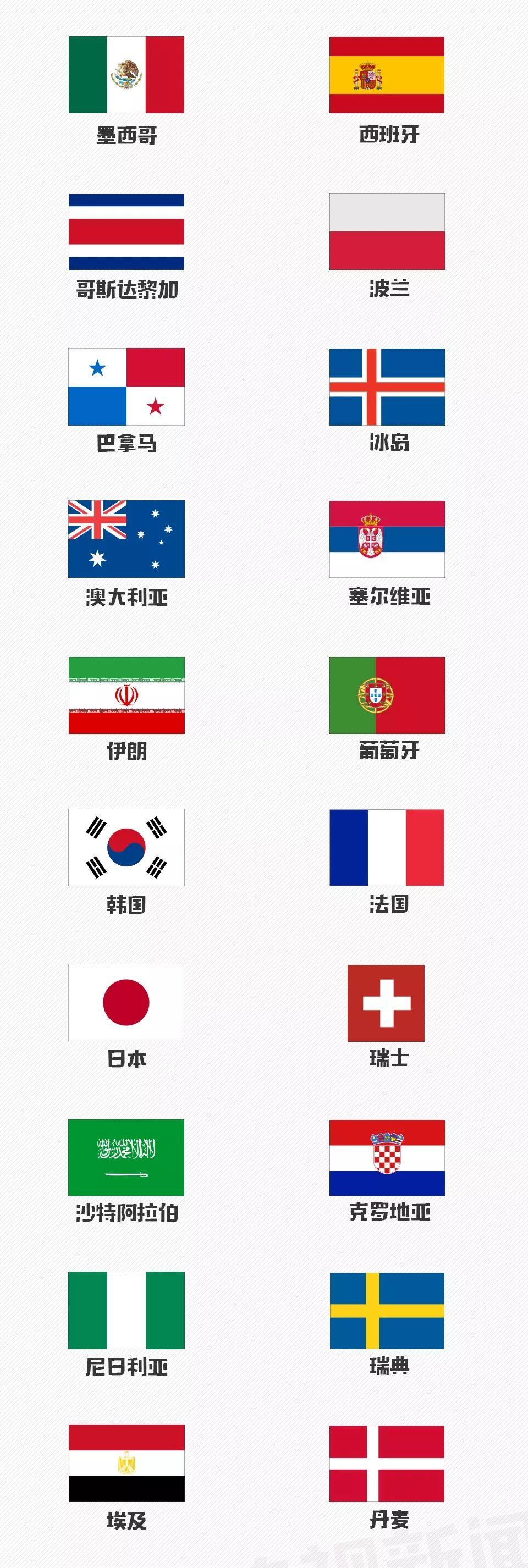世界杯32强,哪支球队有可能进入死亡之组?
