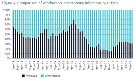 诺基亚称智能手机病毒感染率安卓最高