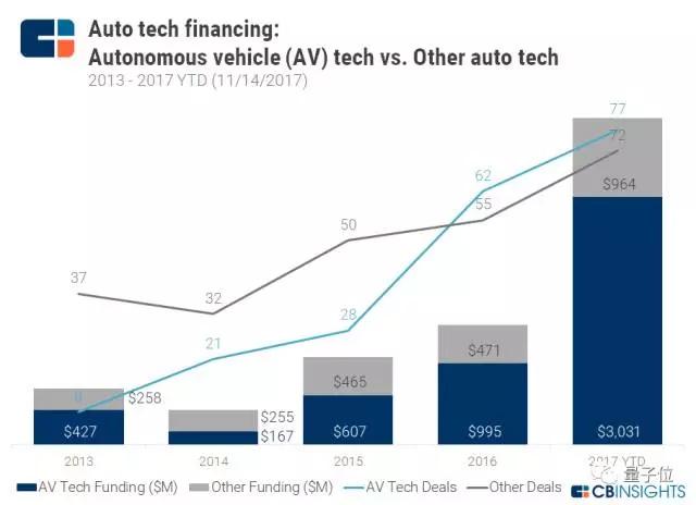 疯狂!电动汽车科技领域的投资正爆发式增长