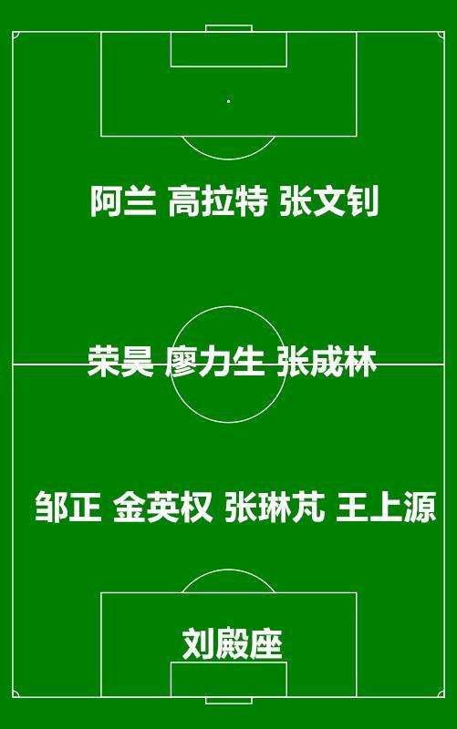 媒体曝出恒大离队球员已达11人,这套阵容在中超能踢第几名?