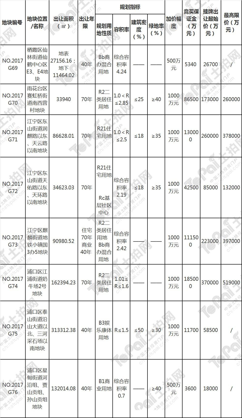 南京四天内再度挂地 住宅用地占据一半