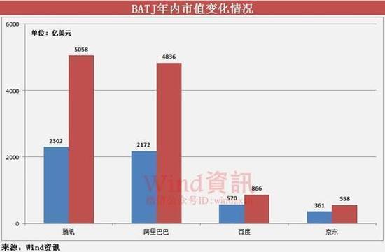 BATJ总市值突破1.1万亿美元,年内增幅约一个亚马