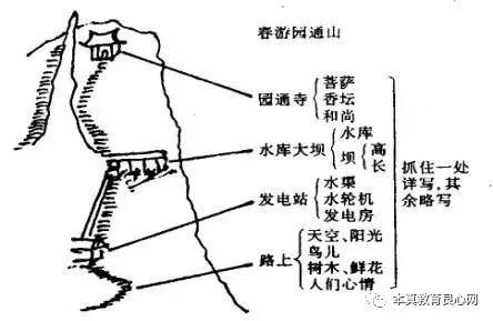 如讲解小学历史课《二万五千里长征》时,因长征过程很复杂,教师采用图片