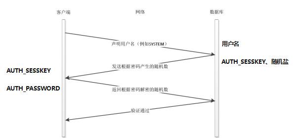 离线暴力破解(CVE-2012-3137)这个漏洞的原理是如果能获取Oracle 数据库登录包中的身份验证部分,则可以通过这个包来计算出当前登录所使用的账号和密码。在深入探讨之前,咱们还是一起看下身份验证部分的原理: 在Oracle发起连接后,Oracle客户端向Oracle数据库发送自己的版本号,包含加密算法等信息。最终2边确定使用什么加密算法,然后进行O5logon(身份验证协议)验证: 首先,客户端通过包把要进行身份验证的用户传输到数据库端。 接着,数据库端会针对身份校验用户名找到用户名对应的密码