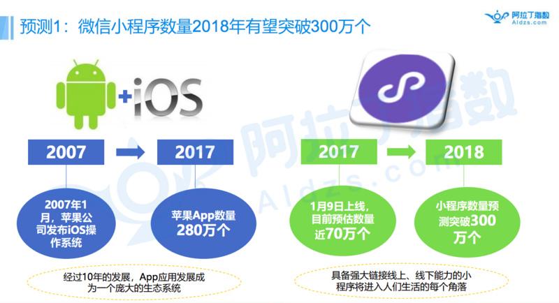 小程序行业首份生态白皮书:新App安装数量下滑,去中心化的小程序电商受追捧