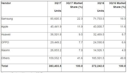 Gartner:三季度全球智能手机出货3.83亿台 小米出货量增长80%
