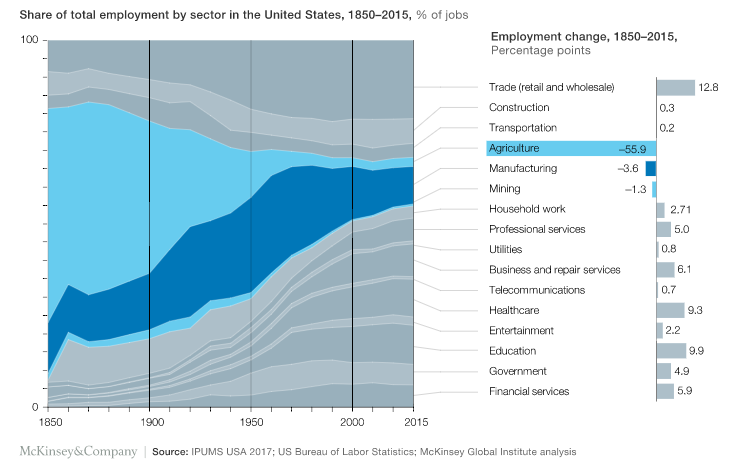 90后的中年危机?2030年至少四亿人的工作会被自动化取代